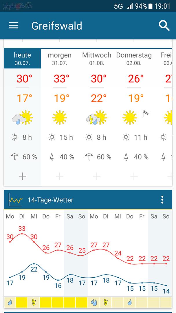 Wetteraussichten für die nächsten Tage